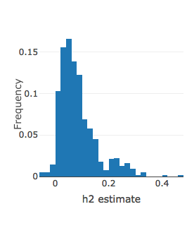 Distribution of LDSR SNP-heritability estimates for phenotypes with \(N_{eff}\) > 10,000.