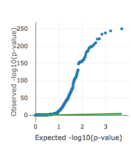 QQ plot of significance for all heritability estimates. Interactive versions of these plots can be found on the  UKBB heritability results site .