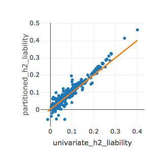 Comparison of estimated \(h^2\) from univariate and partitioned LDSR for phenotypes with \(N_{eff}\) > 10,000. Orange reference line indicates equal values.