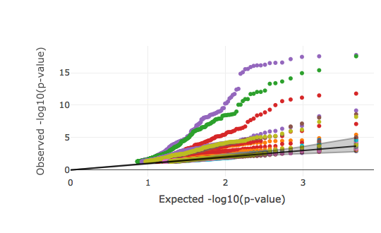 QQ plot of significance of coefficient for genomic annotations in partitioned LDSR. An interactive version of this plot, including a full legend for the 38 plotted annotations, can be found on the  UKBB heritability results site .