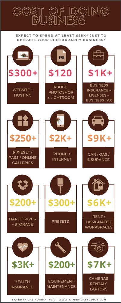 SamErica Studios Pricing Guide