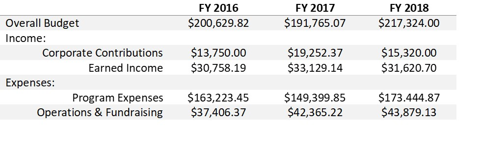 Year-to-year comparison chart.jpg