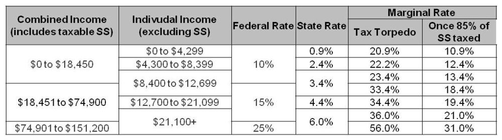 """Our marginal rates in retirement assuming """"Tax Torpedo"""". Note that income is calculated different for federal and state purposes."""