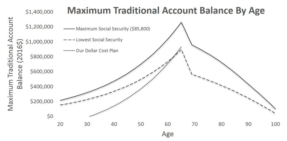 Maximum Traditional Account Balance By Age