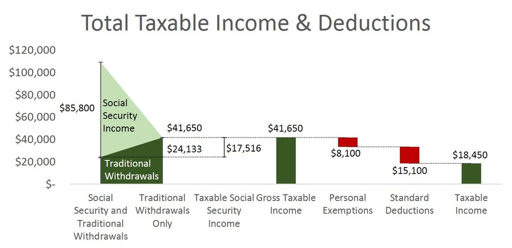 Total taxable income that avoids the Social Security Tax Torpedo at the 15% Federal tax bracket.