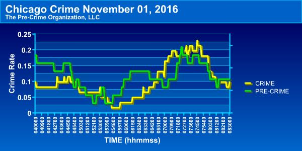 58% Correlation 4 AM thru 8:30 AM Crime source: www.cityofchicago.org 'Crimes - 2001 to present' dataset