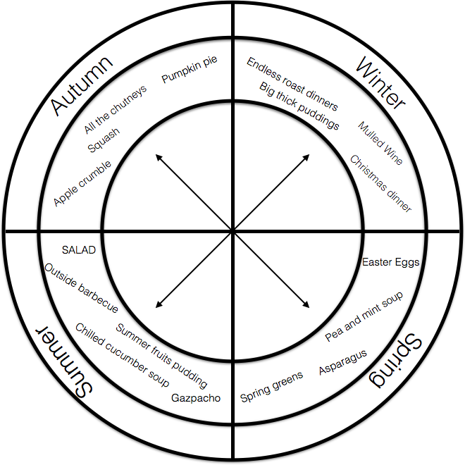 Figure 1.1 Study the season wheel. Create your own at home to add all the dishes you cook. Build up that repertoire!