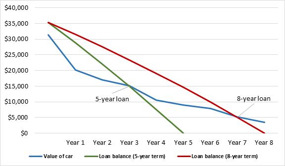 The Car Loan Bubble Statsauto