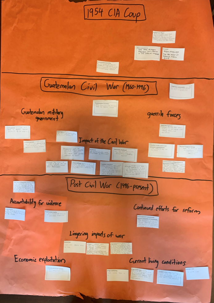 Concept map example. (Click map to make larger)