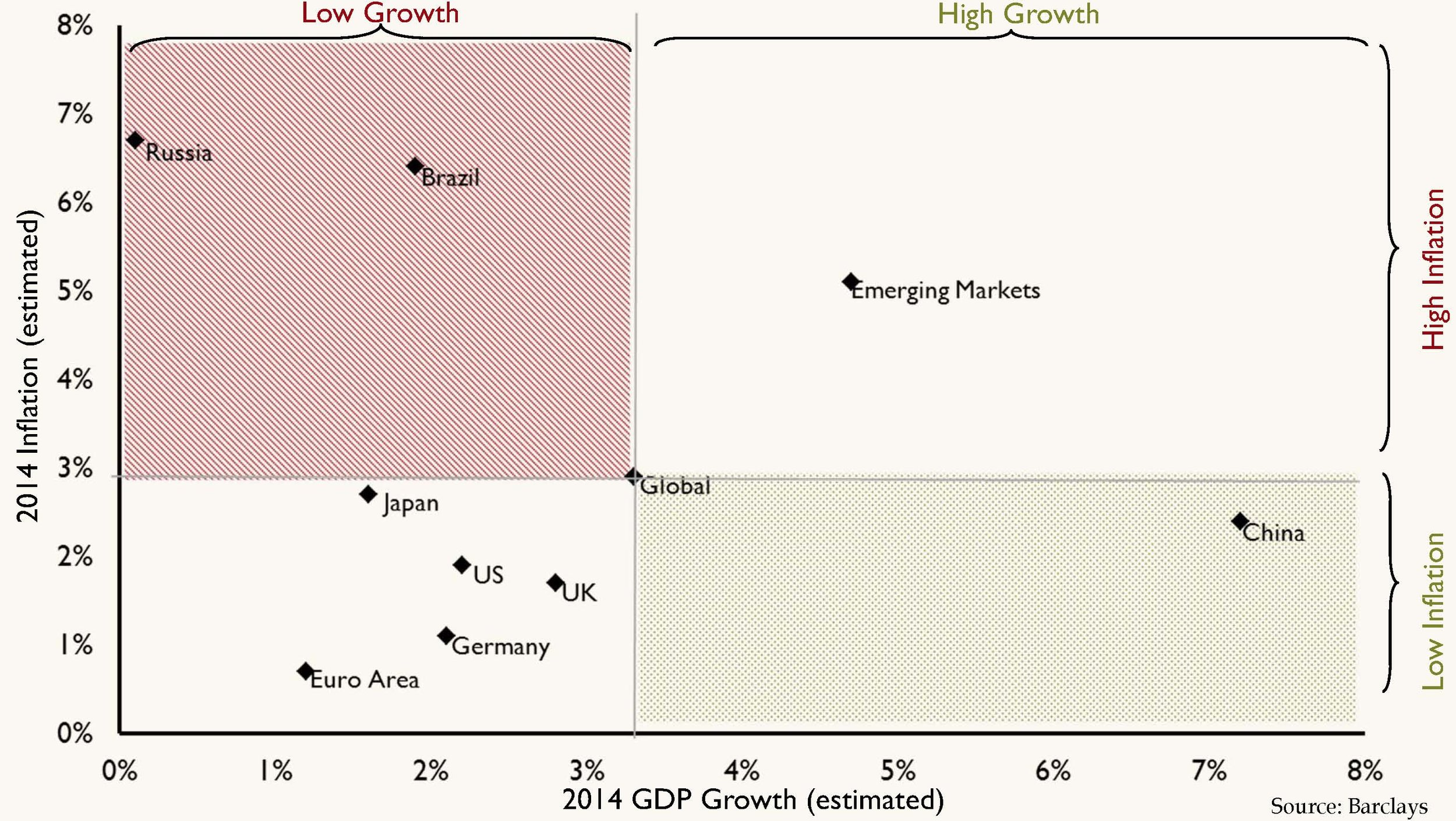Global Growth Chart