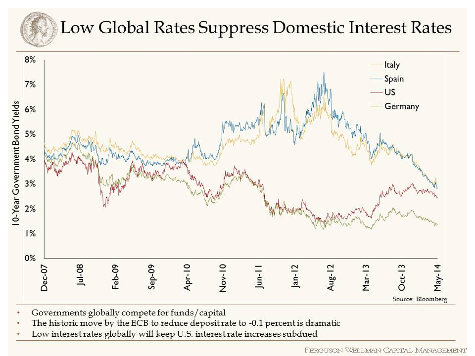 Low Global Rates Suppress Domestic Interest Rates