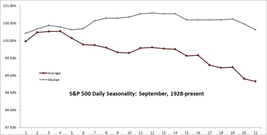 SP 500 Seasonality