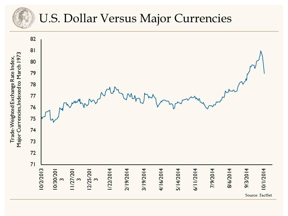 Trade Weighted Dollar Vs Major Currencies