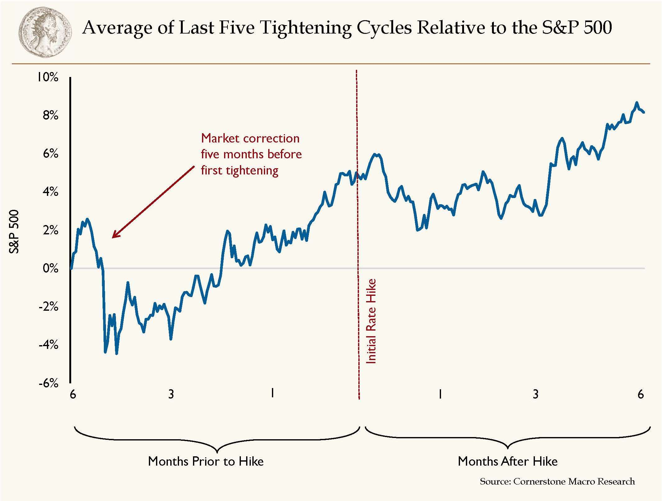 Tightening Cycles