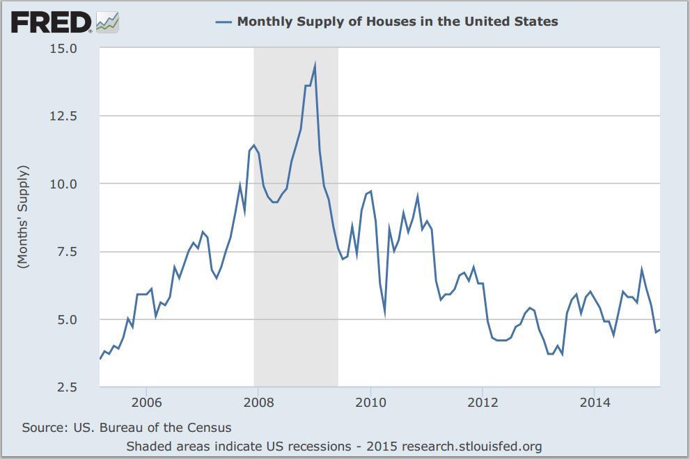 Housing_Chart