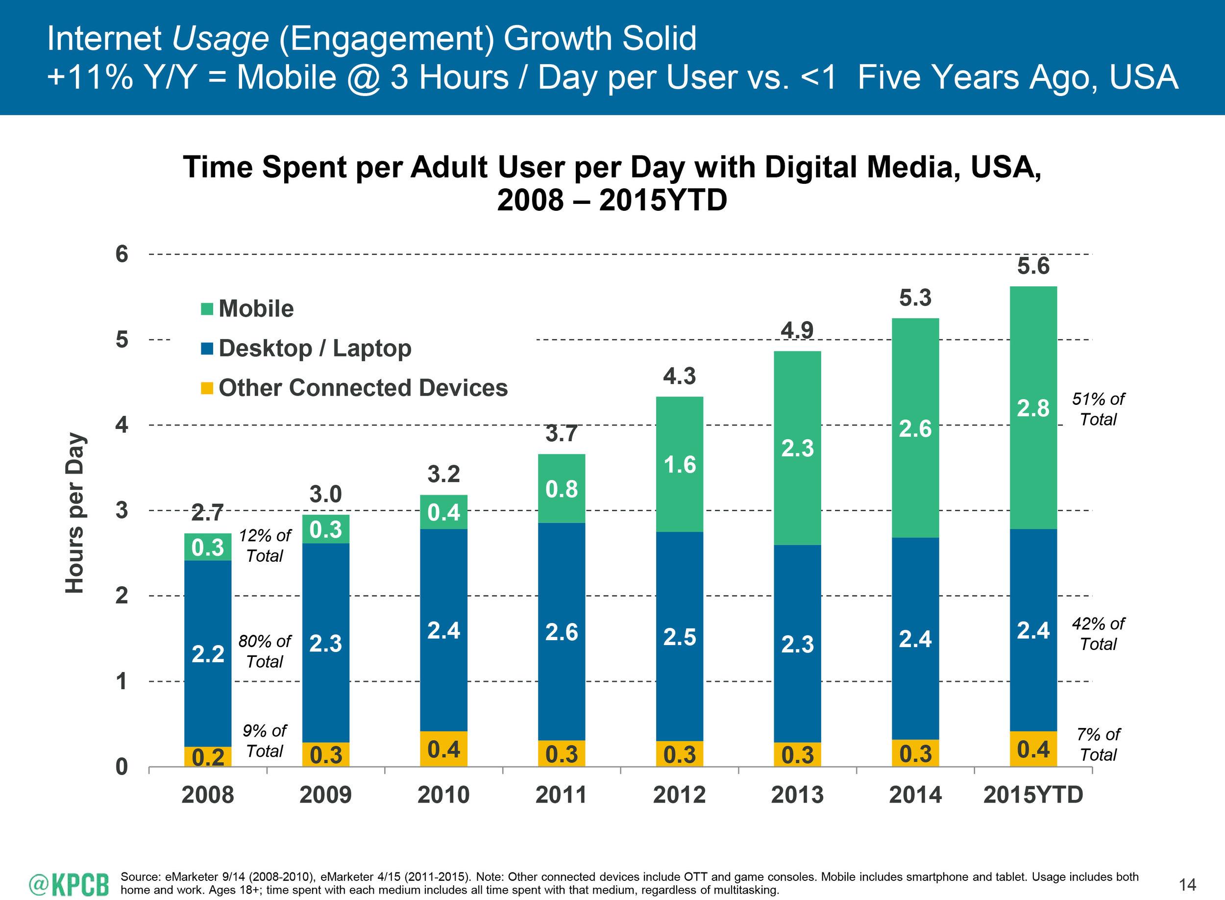 Internet_Trends_2015-14
