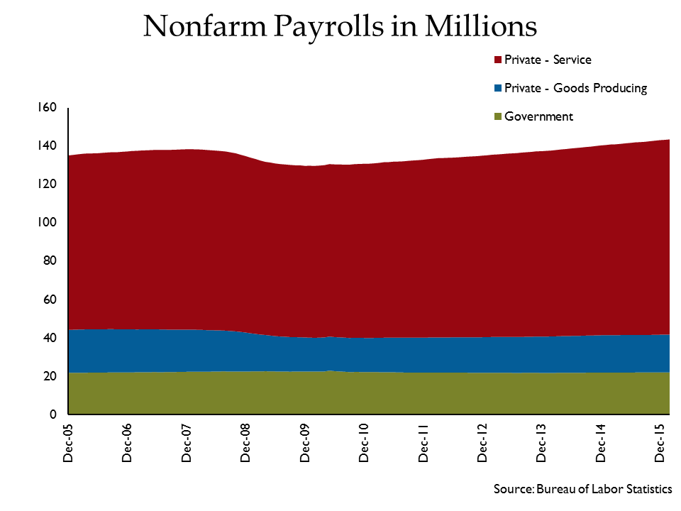 Nonfarm Payrolls in Millions