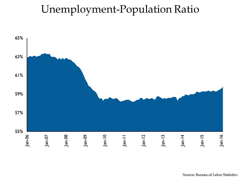 unemployment population ratio