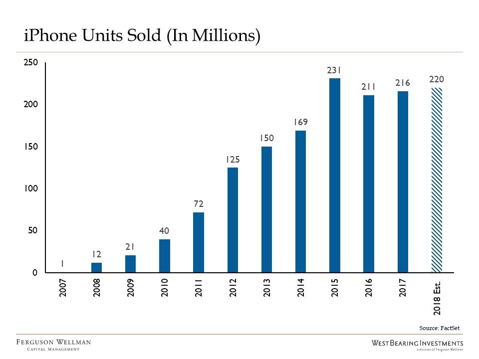 iPhone Units Sold chart.jpg