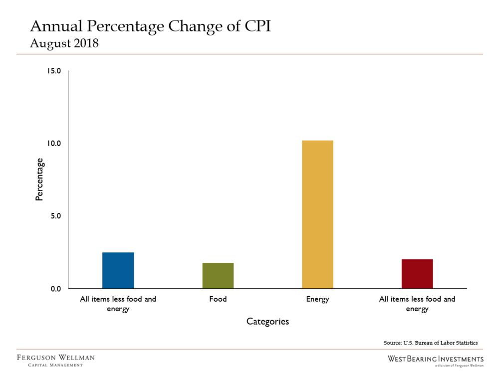 Source: U.S. Bureau of Labor Statistics