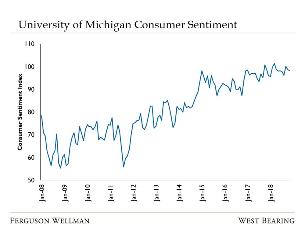 Source: University of Michigan Survey