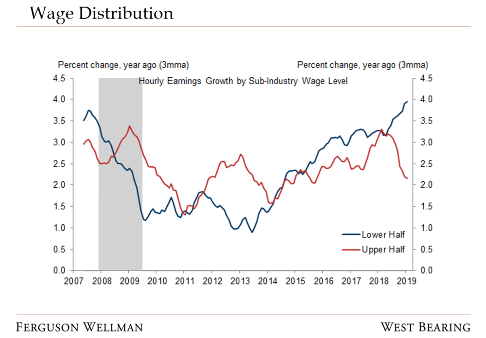 Wage Distribution - Department of Labor Goldman Sachs Global Investment Research.PNG