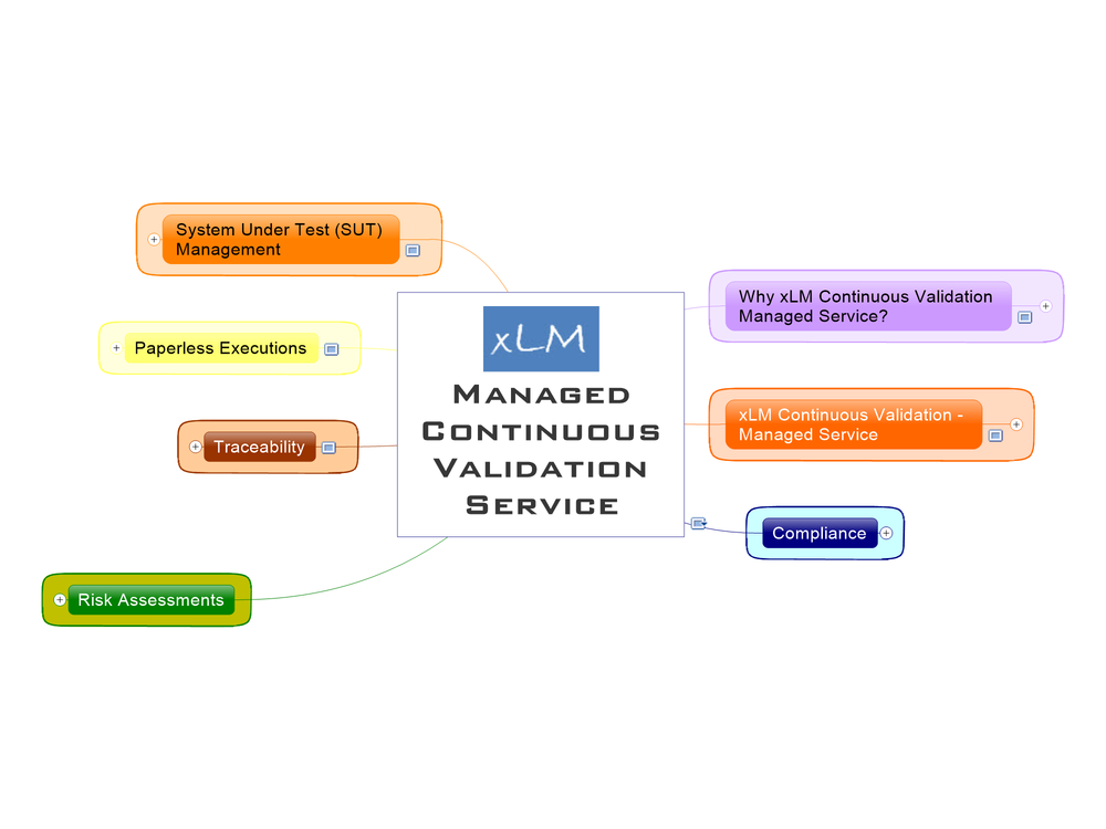 xLM Managed Continuous Validation Service Features