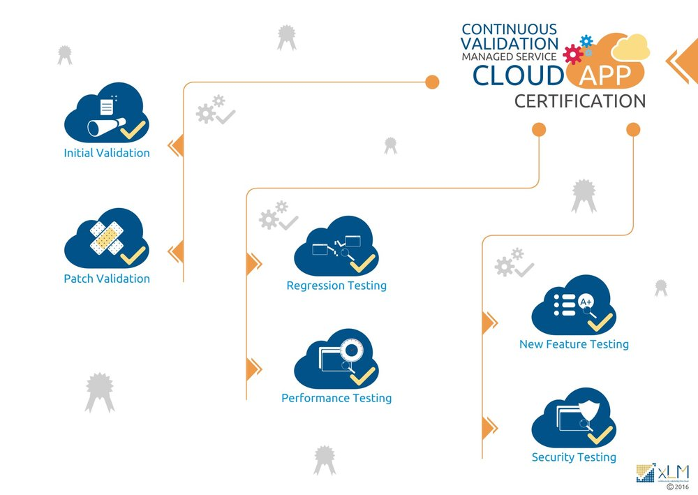 xLM-continuous-validation-managed-service-cloud-app-certification