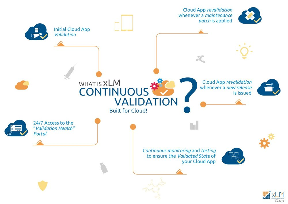 xlm-what-is-continuous-validation.jpg