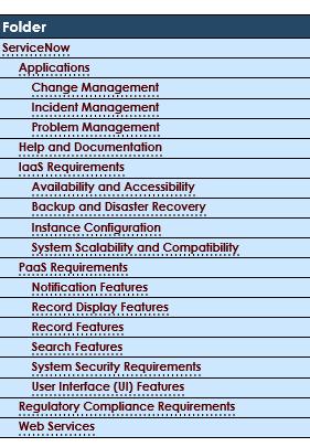 Requirement Categories