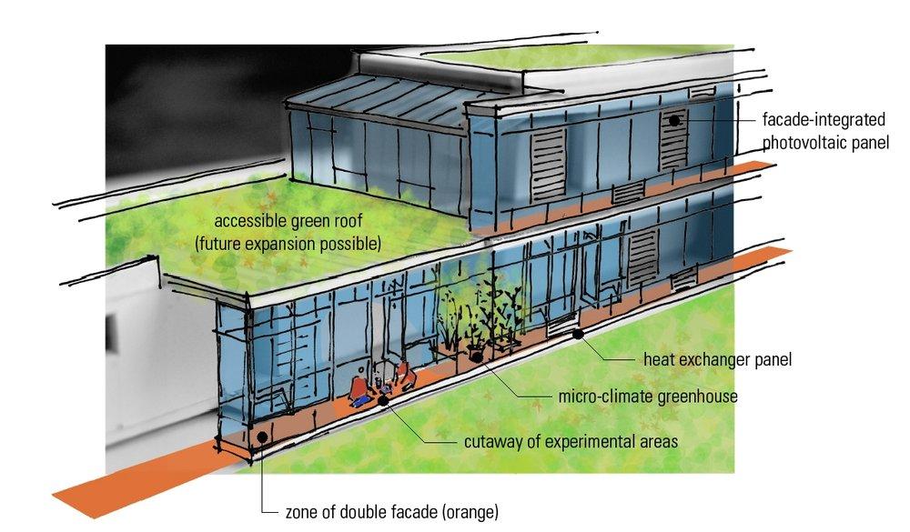 south-facing double layer facade