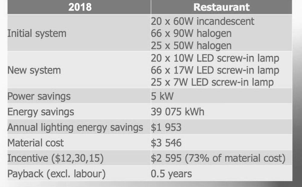 LED screw-in lamp upgrade benefits chart