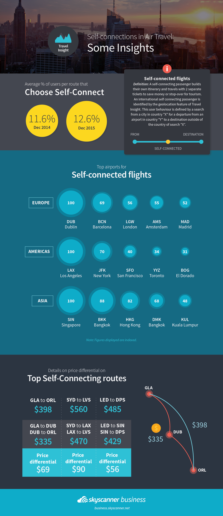 Self-connections in Air Travel Infographic by Skyscanner for Business