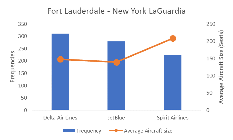 OAG chart showing average aircraft sizes on the Fort Lauderdale to New York LaGuardia route