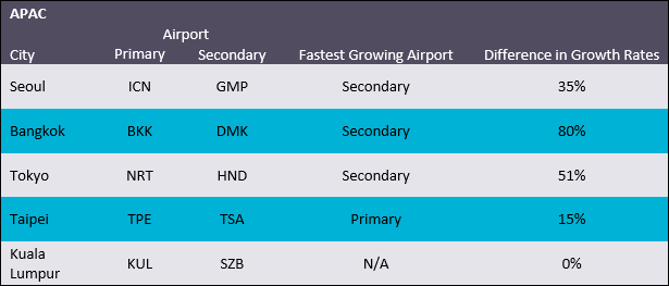 Passengers through top 5 APAC airports