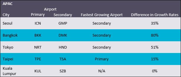 Passengers through top 5 APAC airports
