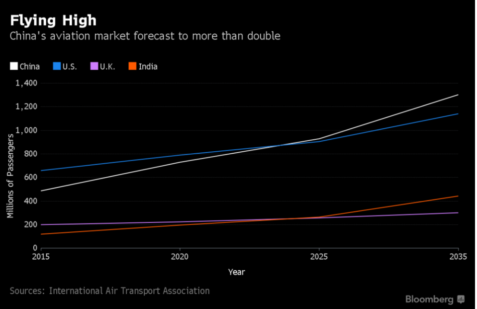Source: Bloomberg, IATA. IATA forecasts that China will surpass the U.S. as the largest market by 2024 with 927 million people by 2025 and 1.3 billion by 2035 (appeared first in Skift)