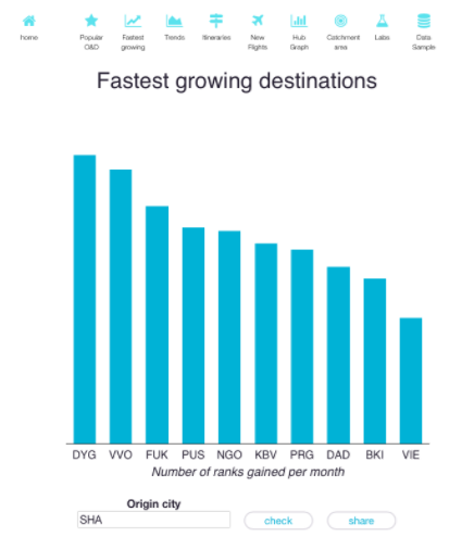 Fastest growing destinations SHA.PNG