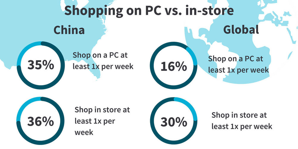 Shopping on PC vs. in-store, China and Global