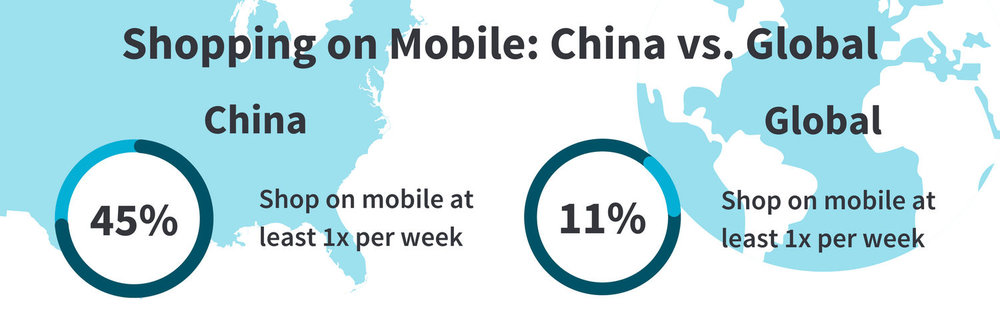 Shopping on Mobile: China vs. Global, China and Global