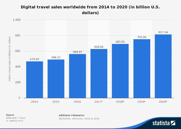 Digital travel sales worldwide from 2014 to 2020 (in billion U.S. dollars)