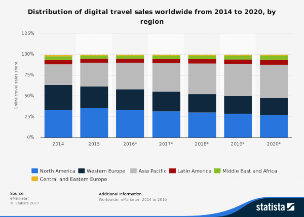 statistic_id499760_share-of-global-digital-travel-sales-2014-2020-by-region.png