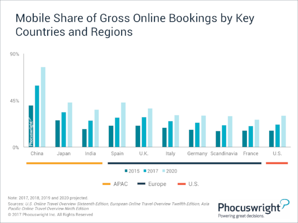 Phocuswright-MobileShareGrossOnlineBookings-KeyCountries+Regions.png