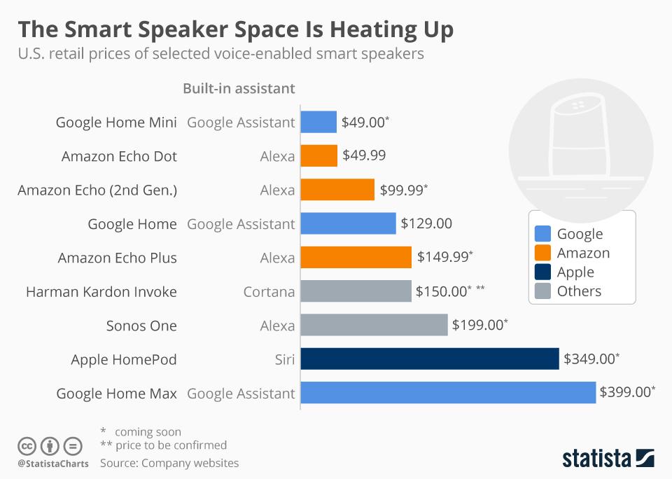 chartoftheday_11362_smart_speaker_prices_n.jpg