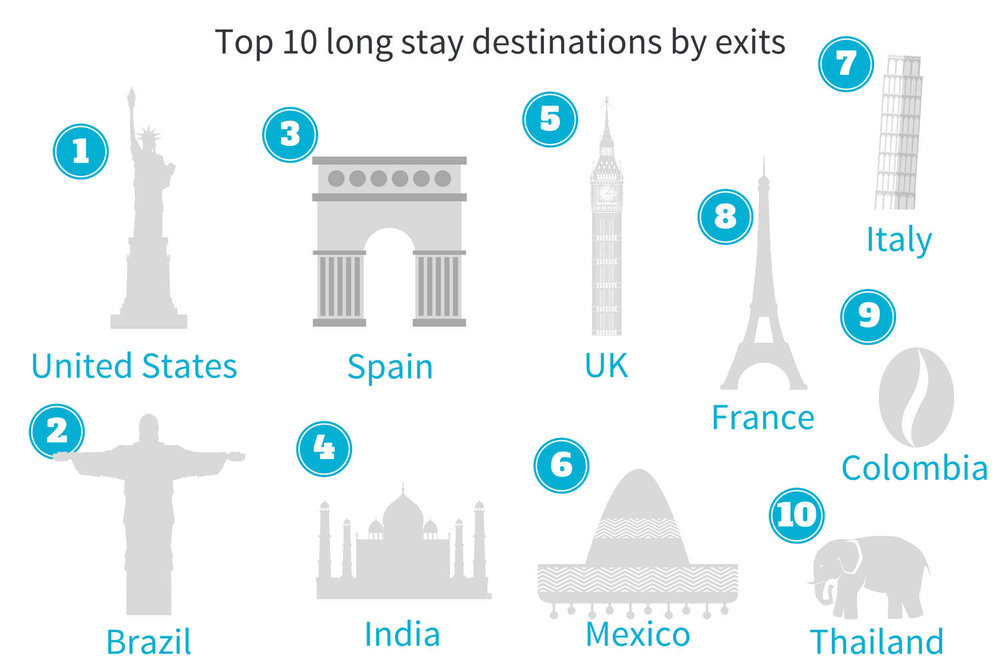 Top 10 long stay destinations AMER.jpg