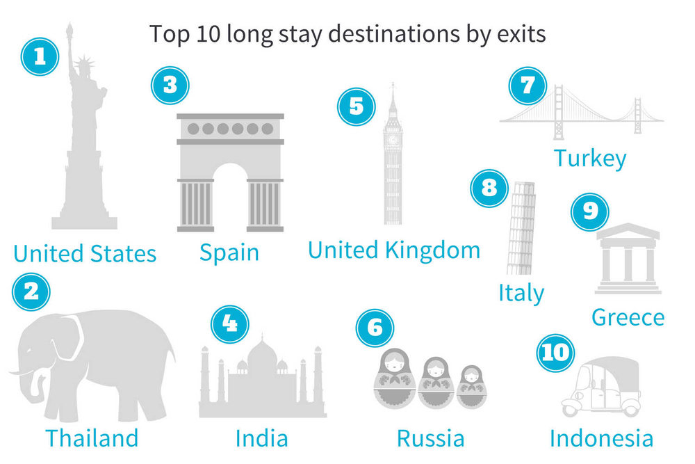 top 10 long-stay destinations EMEA.jpg