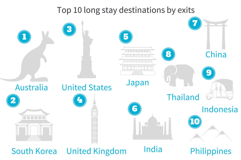 to 10 long-stay destinations APAC.jpg