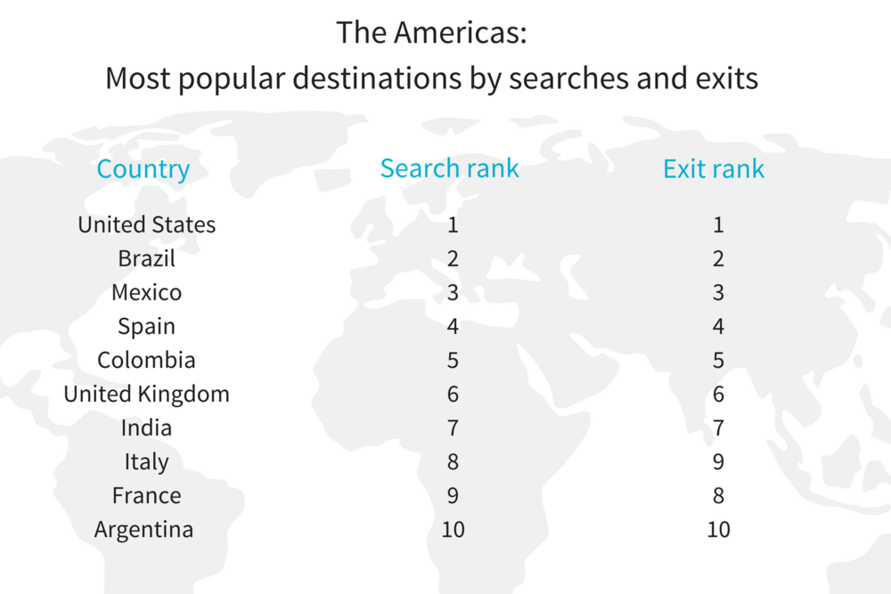 global v AMER Most popular destinations_ searches v exits.png