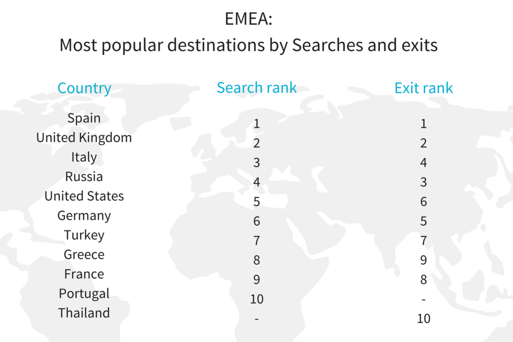 global v EMEA Most popular destinations_ searches v exits.png