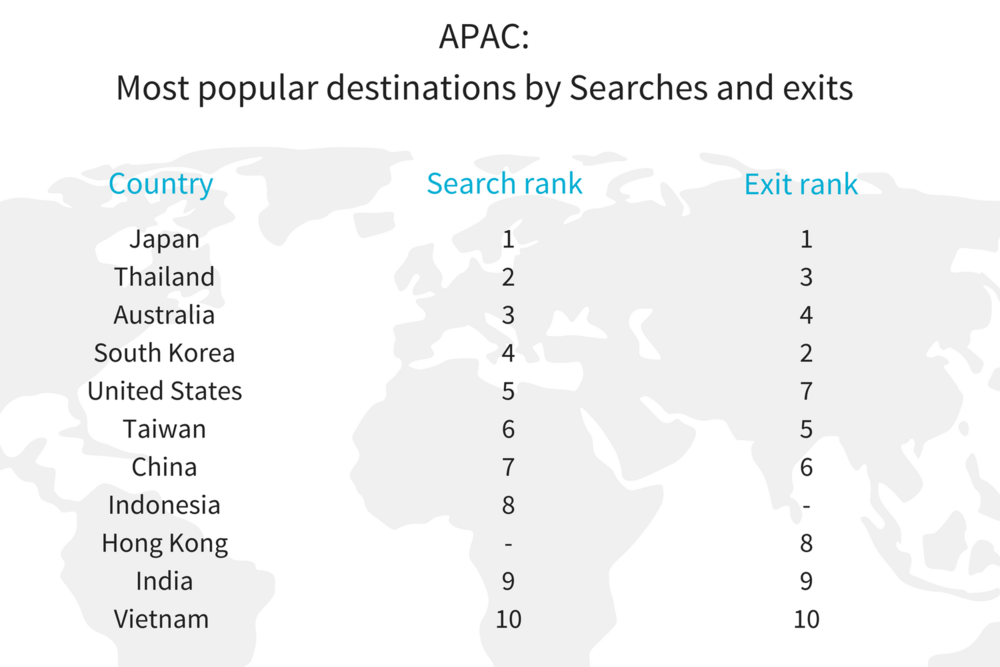 APAC Most popular destinations_ searches v exits (1).png